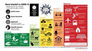 cele mai riscante activități vs. activitățile considerate sigure de specialiști